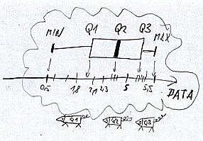 Quartile calculator Q1, Q3 (statistics)