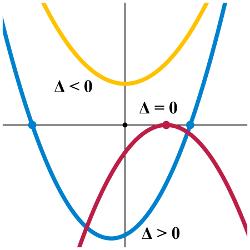 x 2 5x 100 0 quadratic equation calculator solution